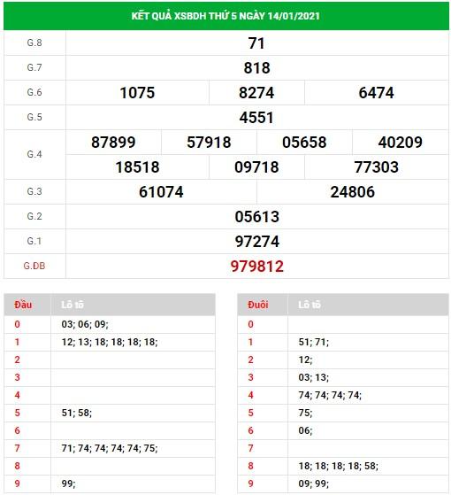 Dự đoán xskh 21-1-2021