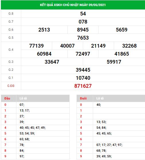 Dự đoán xổ số Khánh Hòa ngày 12/5/2021