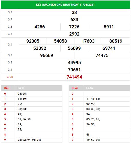 Dự đoán xổ số Khánh Hòa ngày 14/4/2021