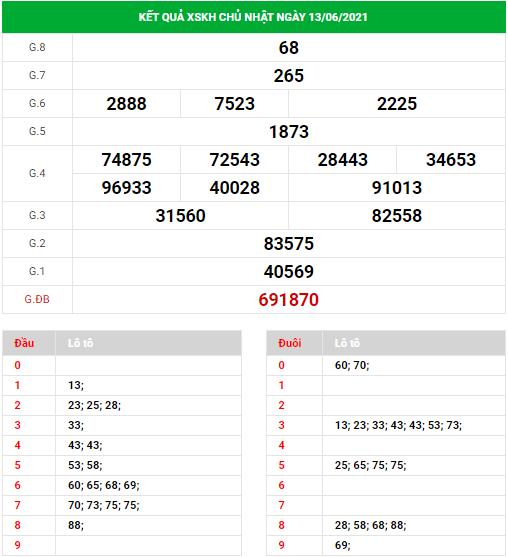 Dự đoán xổ số Khánh Hòa