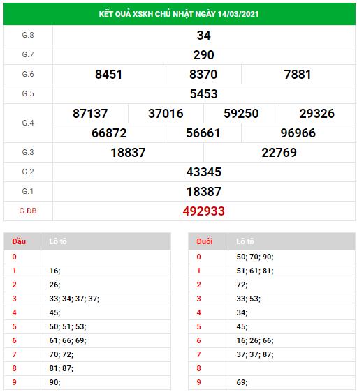 Dự đoán xổ số Khánh Hòa ngày 17/3/2021