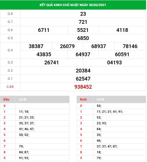 Dự đoán xổ số Khánh Hòa ngày 2/6/2021