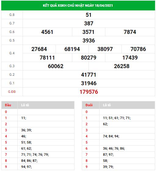 Dự đoán xổ số Khánh Hòa ngày 21/4/2021
