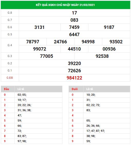 Dự đoán xổ số Khánh Hòa ngày 24/3/2021