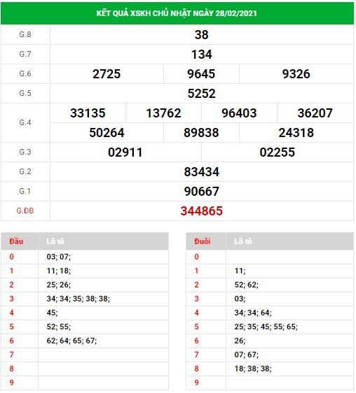 Dự đoán xổ số Khánh Hòa ngày 3/3/2021