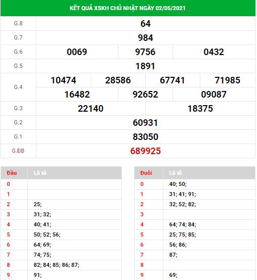 Dự đoán xổ số Khánh Hòa ngày 5/5/2021