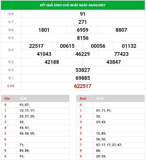 Dự đoán xổ số Khánh Hòa ngày 7/4/2021