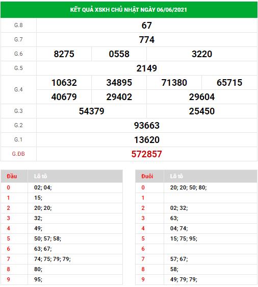 Dự đoán xổ số Khánh Hòa ngày 9/6/2021