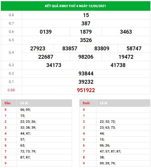 Dự đoán xổ số Khánh Hòa ngày 16/5/2021