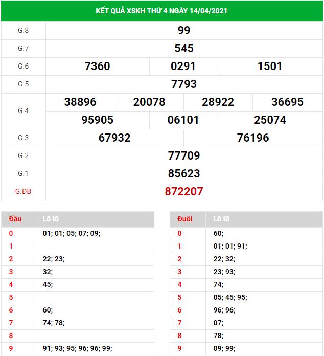 Dự đoán xổ số Khánh Hòa ngày 18/4/2021