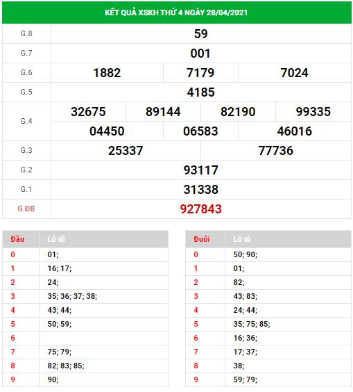 Dự đoán xổ số Khánh Hòa ngày 2/5/2021