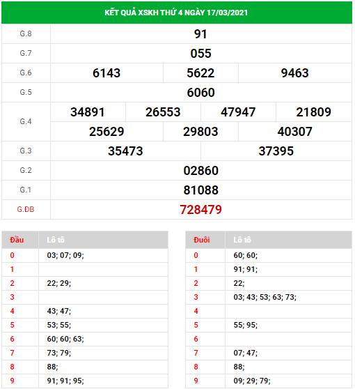 Dự đoán xổ số Khánh Hòa ngày 21/3/2021