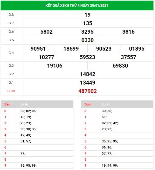 Dự đoán xổ số Khánh Hòa ngày 24/1/2021