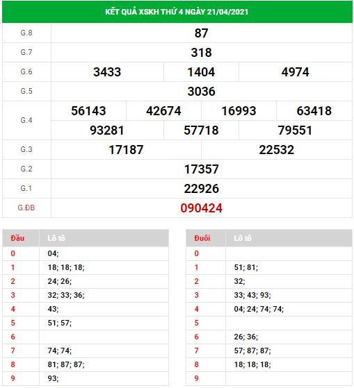 Dự đoán xổ số Khánh Hòa ngày 25/4/2021