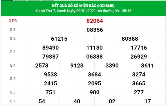 Dự đoán xsmb 10-1-2021