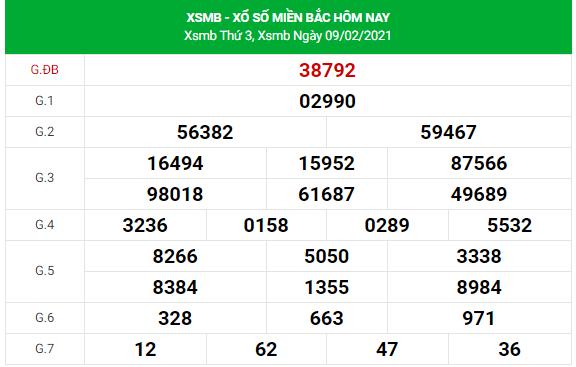 Dự đoán xsmb 10-2-2021