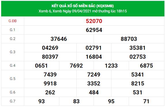 Dự đoán xsmb ngày 9/4/2021