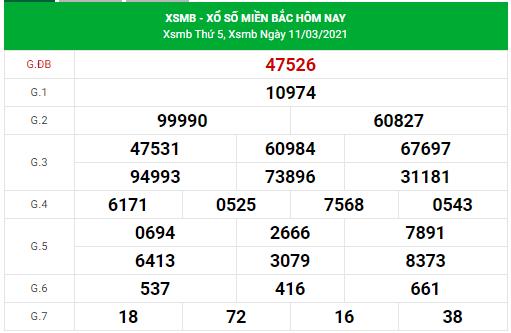 Dự đoán xsmb 12/3/2021