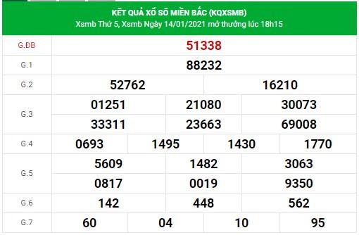 Dự đoán xsmb-15-1-2021