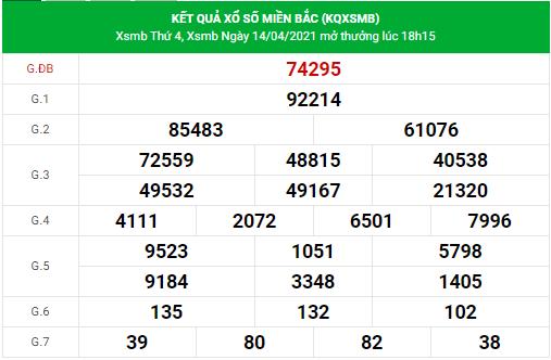 Dự đoán xsmb ngày 15/4/2021