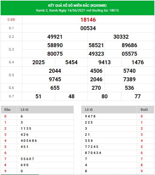Dự đoán xsmb ngày 15-6-2021