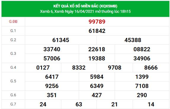 Dự đoán xsmb ngày 17/4/2021