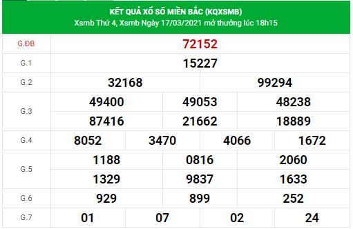 Dự đoán xsmb ngày 18/3/2021