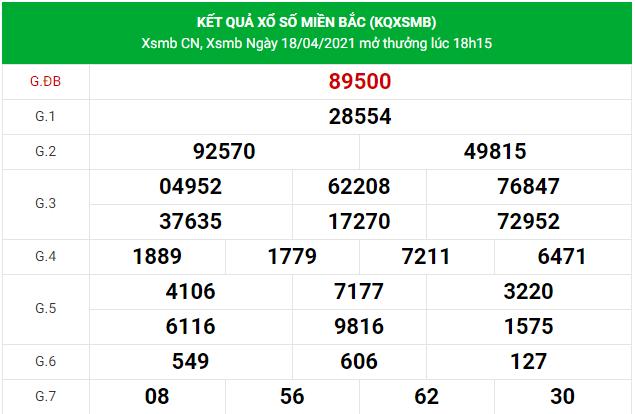 Dự đoán xsmb ngày 19/4/2021