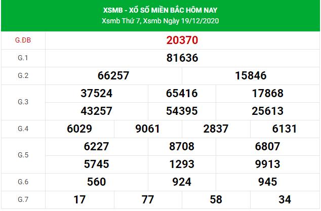 dự đoán xsmb 20/12/2020