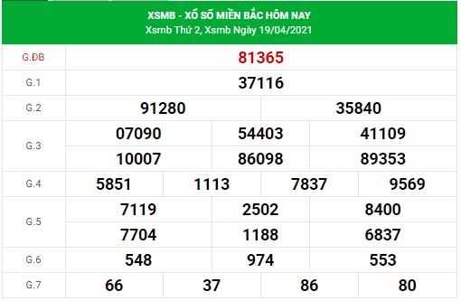 Dự đoán xsmb ngày 20/4/2021