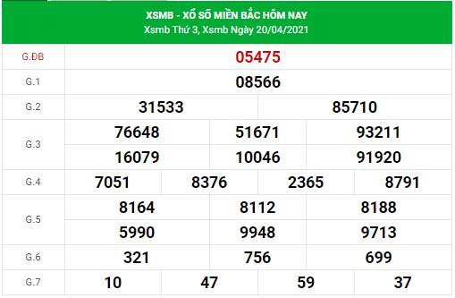 Dự đoán xsmb ngày 21/4/2021