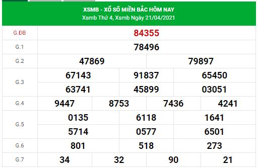 Dự đoán xsmb ngày 22/4/2021