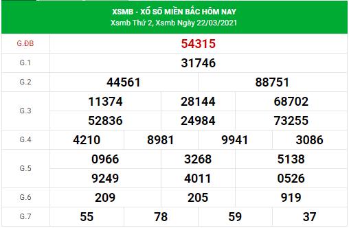 Dự đoán xsmb ngày 23/3/2021