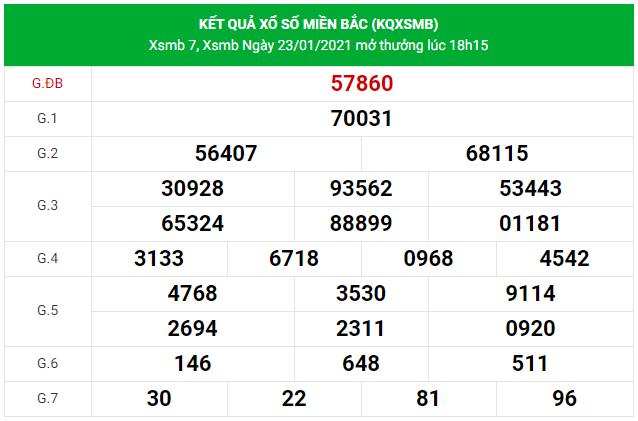 Dự đoán xsmb-24/1/2021
