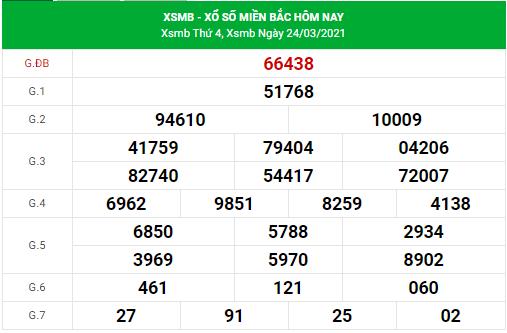 Dự đoán xsmb ngày 25/3/2021