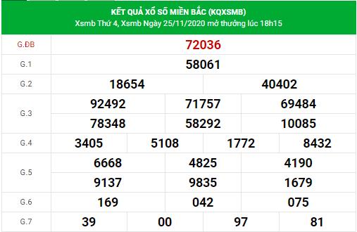 dự đoán xsmb 26/11/2020