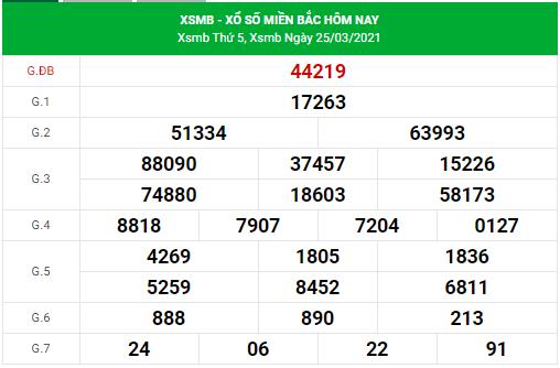 Dự đoán xsmb ngày 26/3/2021