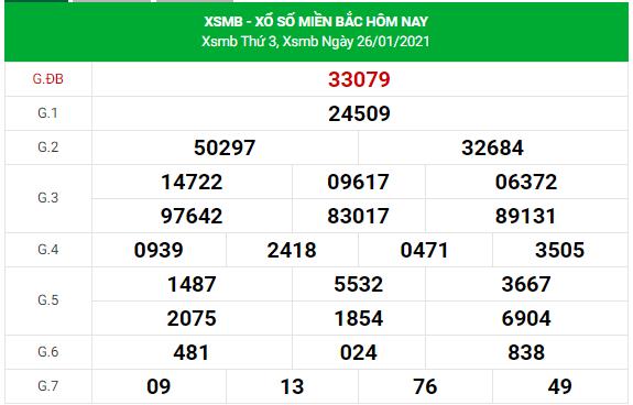 Dự đoán xsmb 27/1/2021