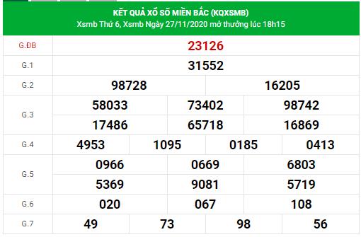dự đoán xsmb 28/11/2020