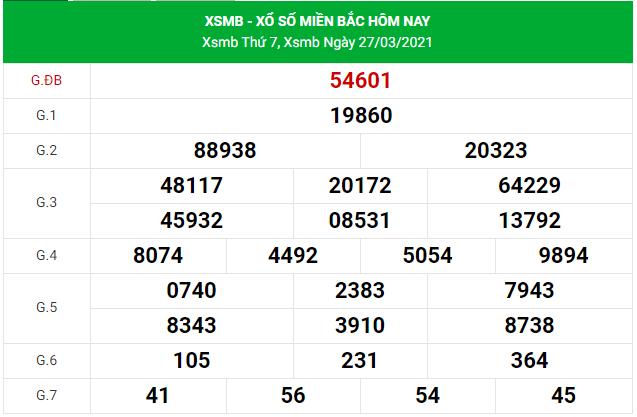 Dự đoán xsmb ngày 28/3/2021
