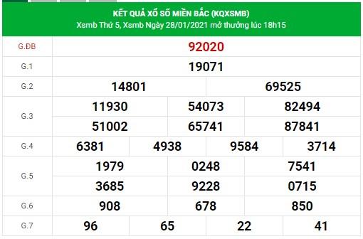 Dự đoán xsmb 29/1/2021