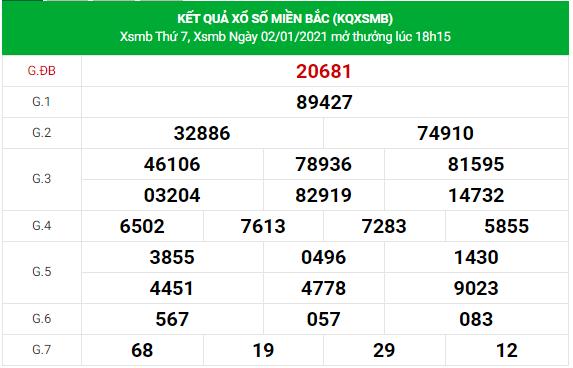 dự đoán xsmb 3-1-2021