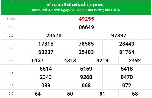 Dự đoán xsmb ngày 31/3/2021