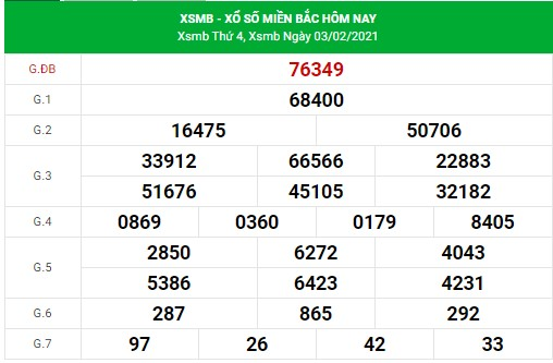 Dự đoán xsmb 4-2-2021