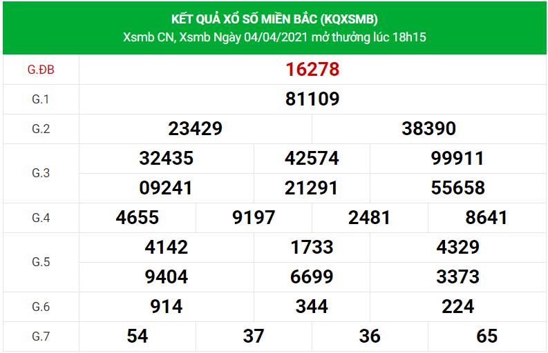 Dự đoán xsmb ngày 5/4/2021