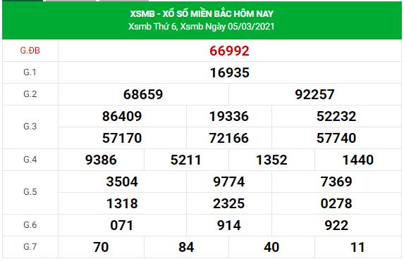 Dự đoán xsmb 6/3/2021