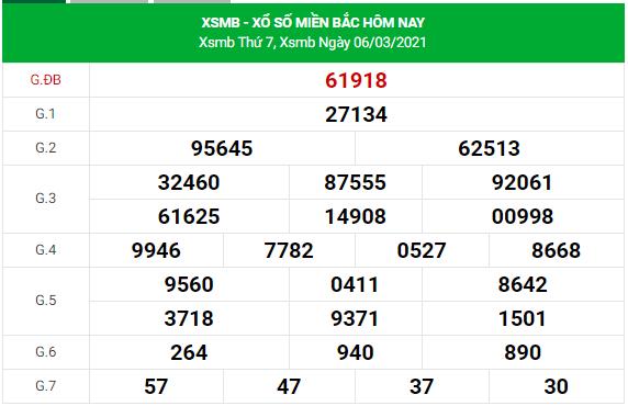 dự đoán xsmb 7/3/2021