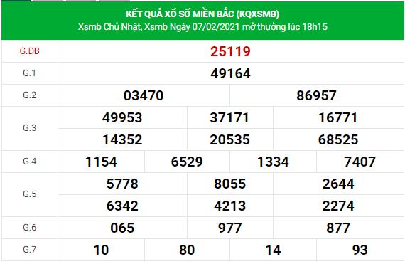 Dự đoán xsmb 8-2-2021