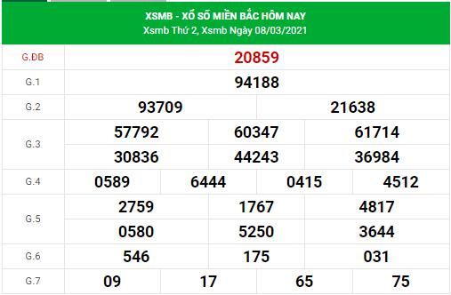 Dự đoán xsmb 9/3/2021