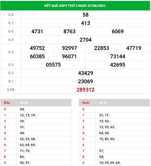 Dự đoán xổ số Phú Yên ngày 14/6/2021